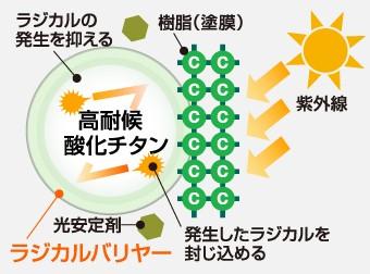 ラジカルバリヤーが酸化チタンをコーティングし、ラジカルの発生を防ぐことが出来ます。