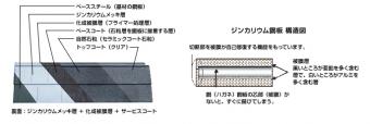 ガルバリウム鋼板とメッキ構成物質は同じジンカリウム鋼板