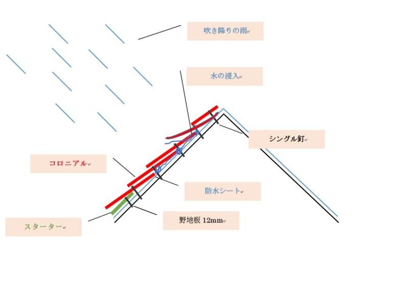 コロニアル屋根概略図