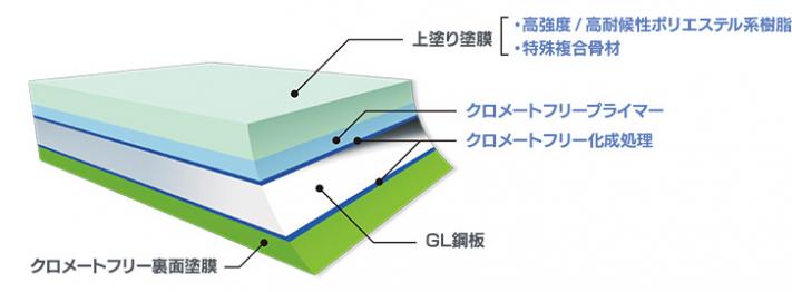 ガルバリウム鋼板極みマックス