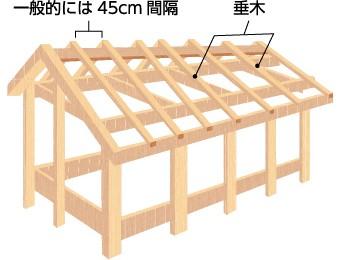 屋根の基本となる垂木の設置図